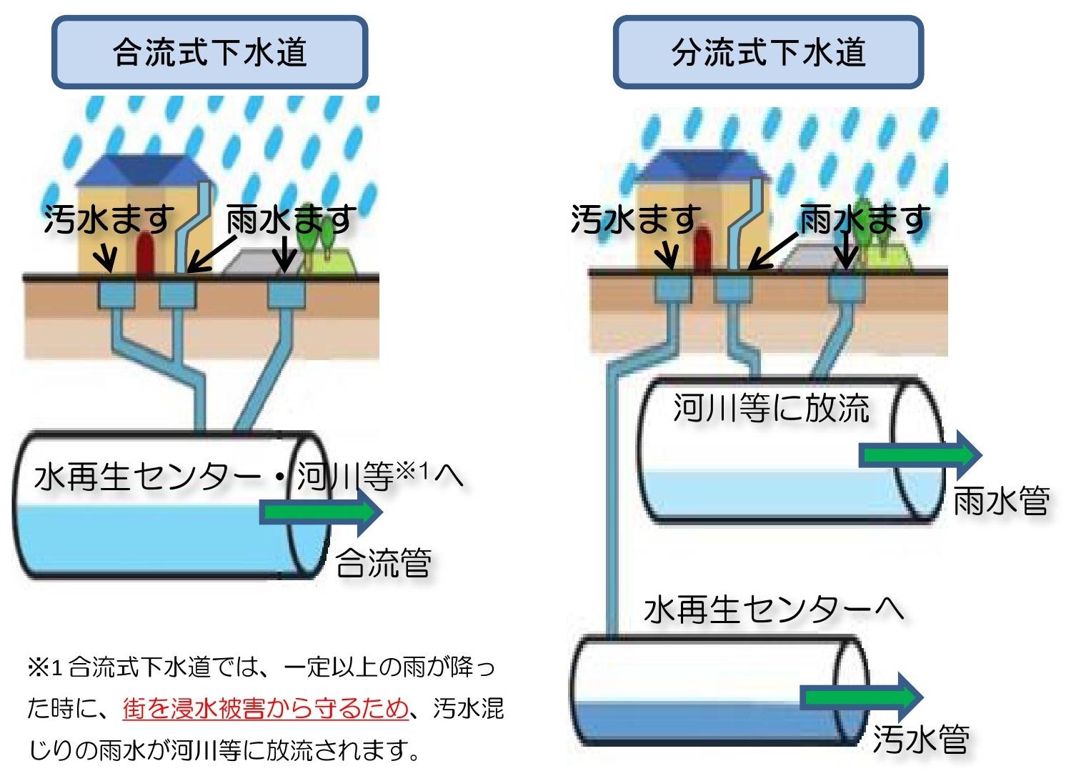 下水処理の解説|東京都下水道局