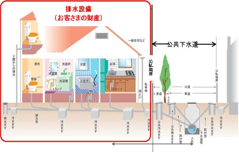 排水設備とは|東京都下水道局
