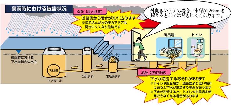 「浸水 対策 地下」の画像検索結果