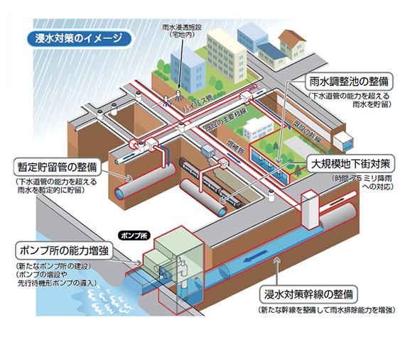 浸水対策のイメージ